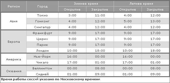 расписание торговых сессий