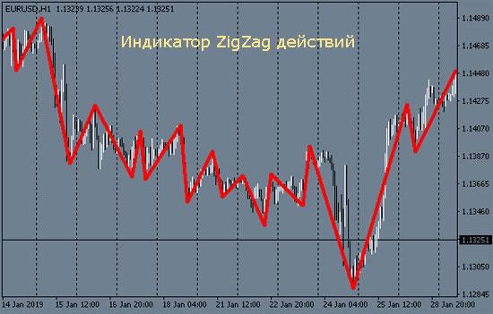 Работа с индикатором 'ZigZag'